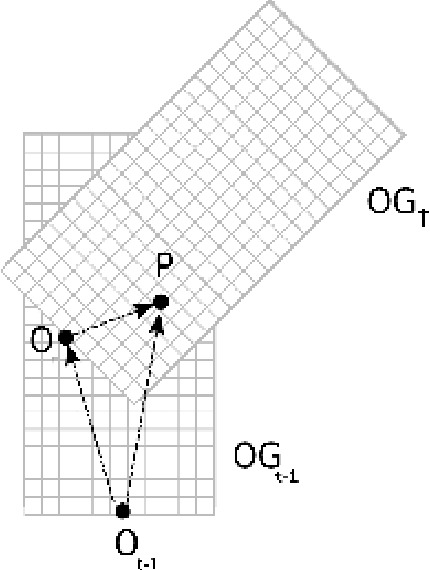 Figure 5 From Fast Classification Of Static And Dynamic Environment