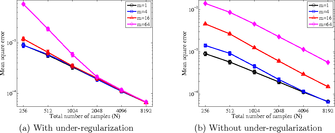 Figure 1 for Divide and Conquer Kernel Ridge Regression: A Distributed Algorithm with Minimax Optimal Rates