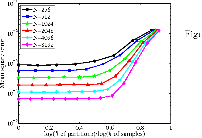 Figure 3 for Divide and Conquer Kernel Ridge Regression: A Distributed Algorithm with Minimax Optimal Rates