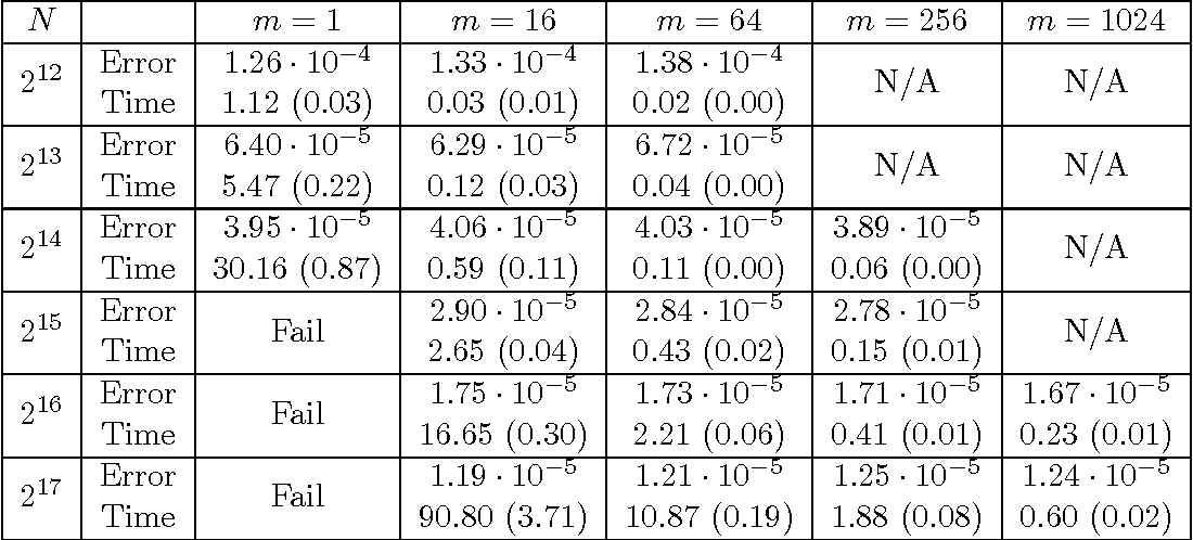 Figure 2 for Divide and Conquer Kernel Ridge Regression: A Distributed Algorithm with Minimax Optimal Rates