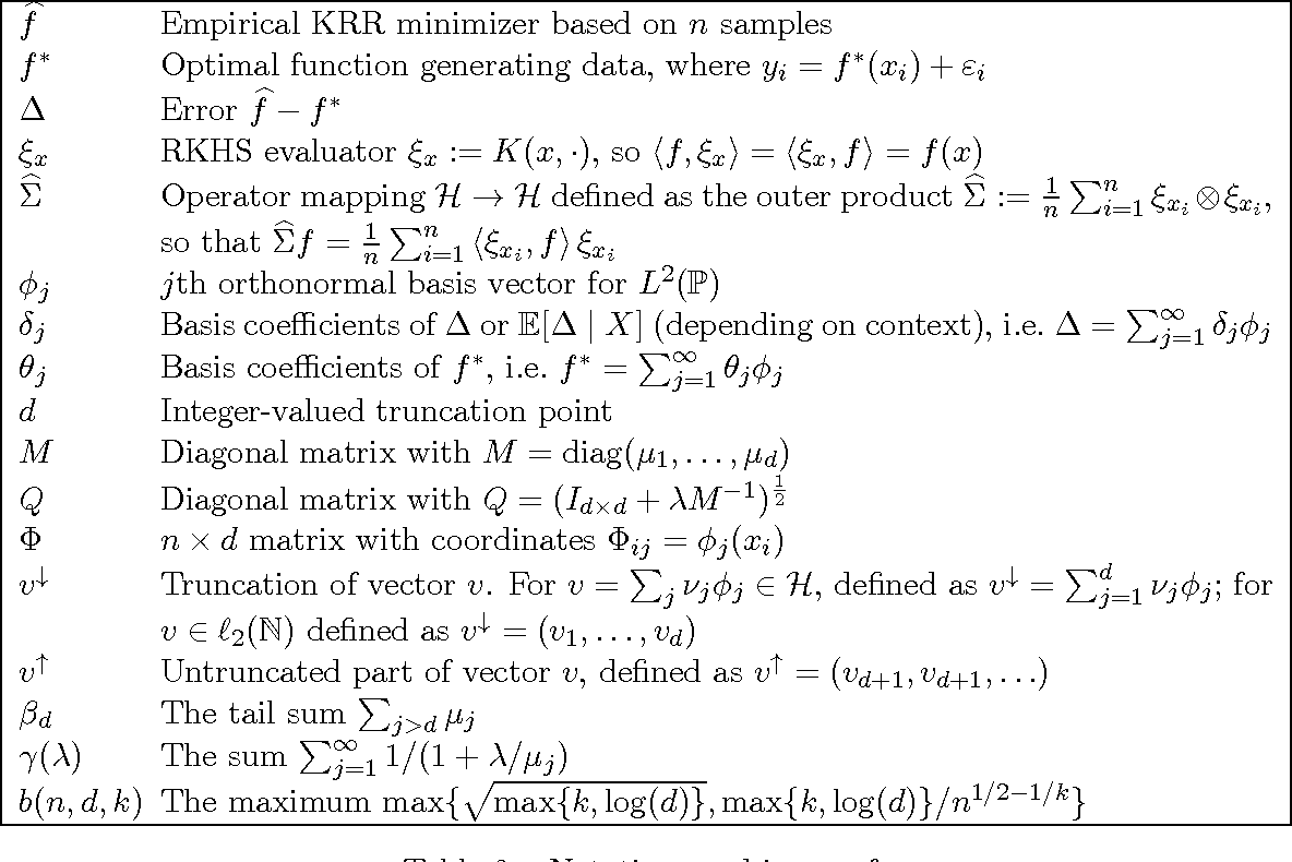 Figure 4 for Divide and Conquer Kernel Ridge Regression: A Distributed Algorithm with Minimax Optimal Rates