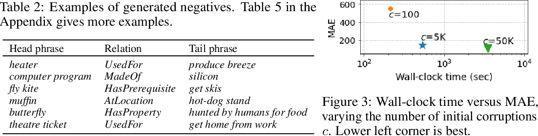 Figure 4 for Generating Negative Commonsense Knowledge