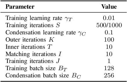 Figure 4 for Condensed Composite Memory Continual Learning