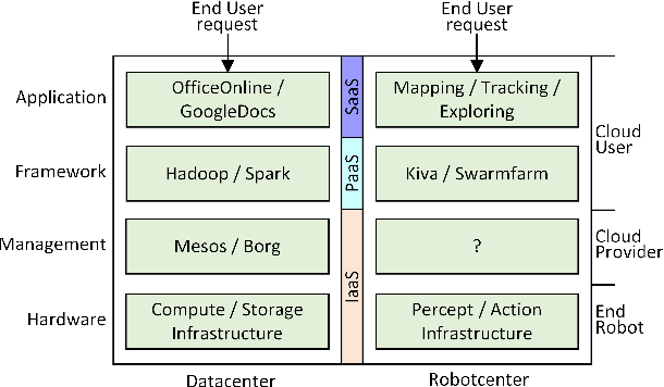 Figure 1 for Avalon: Building an Operating System for Robotcenter