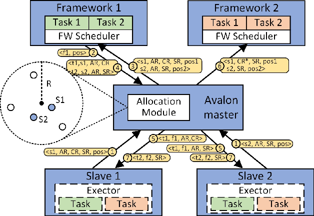 Figure 4 for Avalon: Building an Operating System for Robotcenter