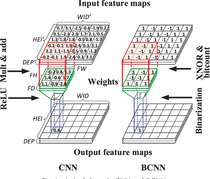 Figure 3 for A GPU-Outperforming FPGA Accelerator Architecture for Binary Convolutional Neural Networks