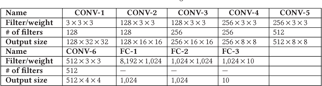 Figure 4 for A GPU-Outperforming FPGA Accelerator Architecture for Binary Convolutional Neural Networks