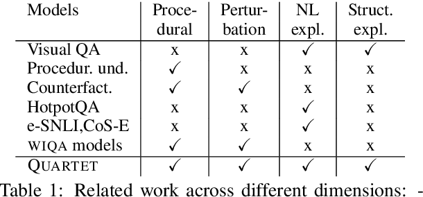Figure 2 for What-if I ask you to explain: Explaining the effects of perturbations in procedural text