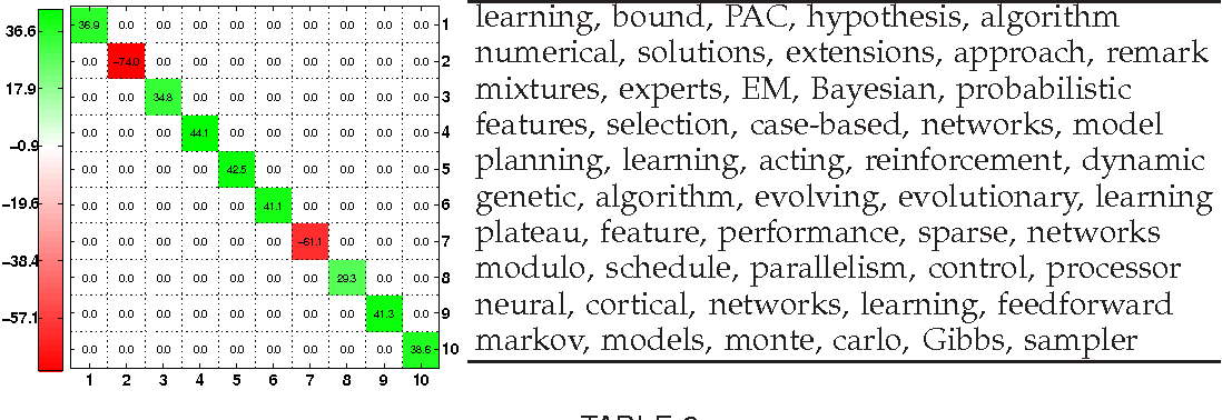 Figure 1 for Discriminative Relational Topic Models