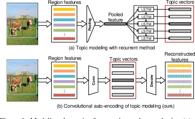 Figure 1 for Convolutional Auto-encoding of Sentence Topics for Image Paragraph Generation