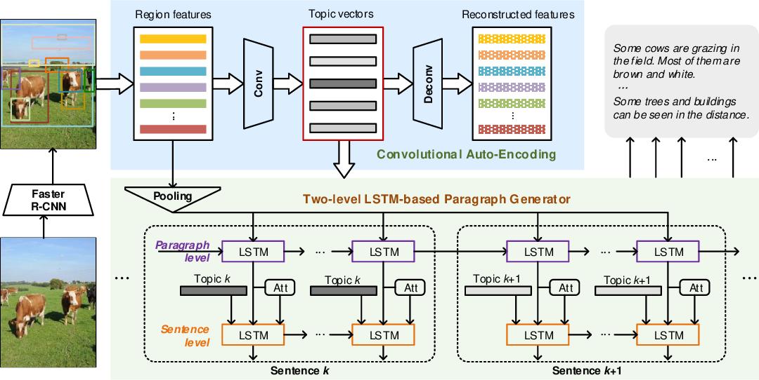 Figure 3 for Convolutional Auto-encoding of Sentence Topics for Image Paragraph Generation