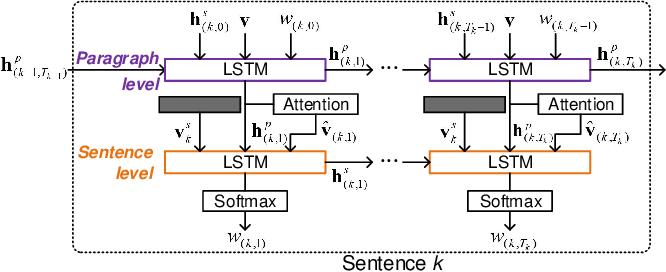 Figure 4 for Convolutional Auto-encoding of Sentence Topics for Image Paragraph Generation