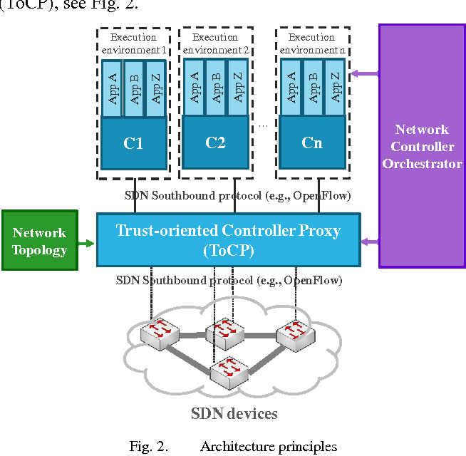 Trust support for SDN controllers and virtualized network