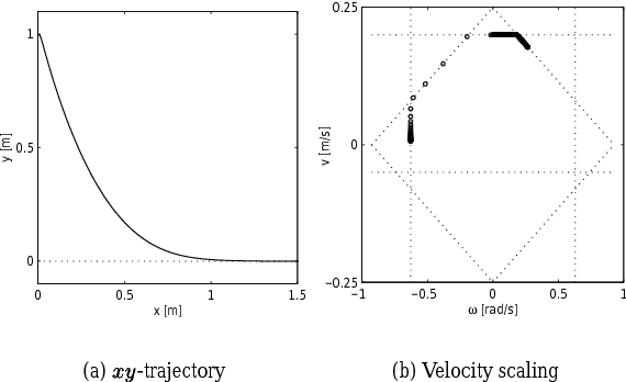 Figure 4: Straight path with velocity constraints and scaling.