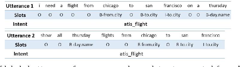 Figure 1 for Robust Spoken Language Understanding via Paraphrasing
