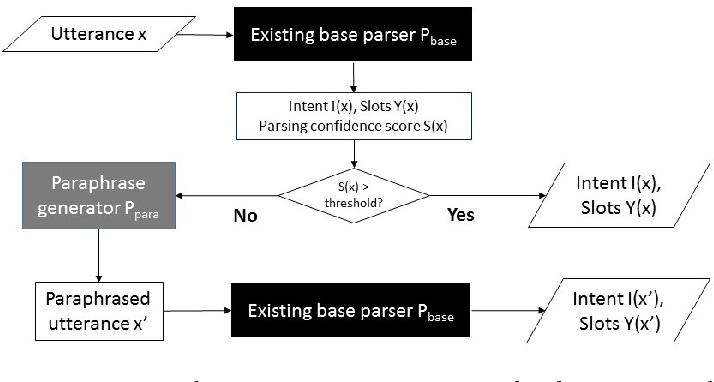 Figure 3 for Robust Spoken Language Understanding via Paraphrasing