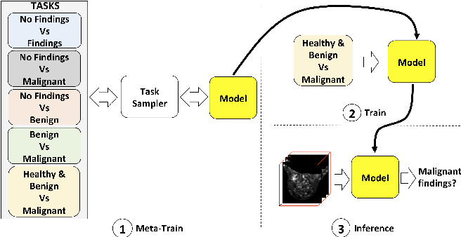 Figure 1 for Training Medical Image Analysis Systems like Radiologists