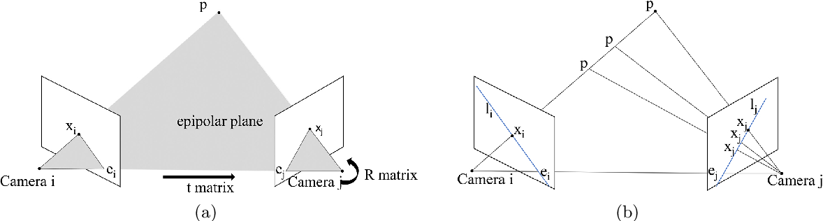 Figure 1 for SeFM: A Sequential Feature Point Matching Algorithm for Object 3D Reconstruction