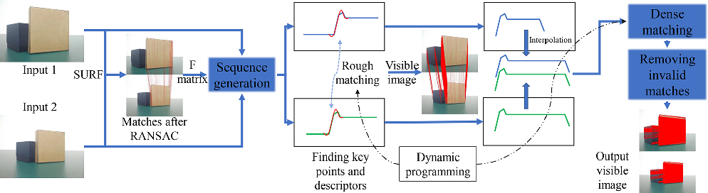 Figure 3 for SeFM: A Sequential Feature Point Matching Algorithm for Object 3D Reconstruction