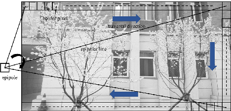 Figure 4 for SeFM: A Sequential Feature Point Matching Algorithm for Object 3D Reconstruction