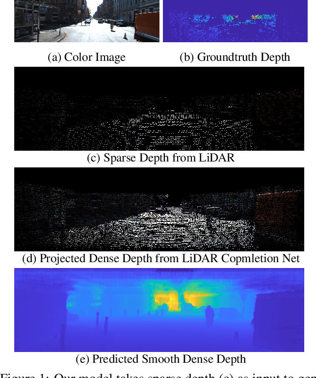 Figure 1 for 3dDepthNet: Point Cloud Guided Depth Completion Network for Sparse Depth and Single Color Image