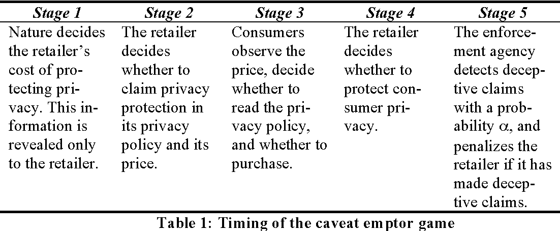 Table 1: Timing of the caveat emptor game