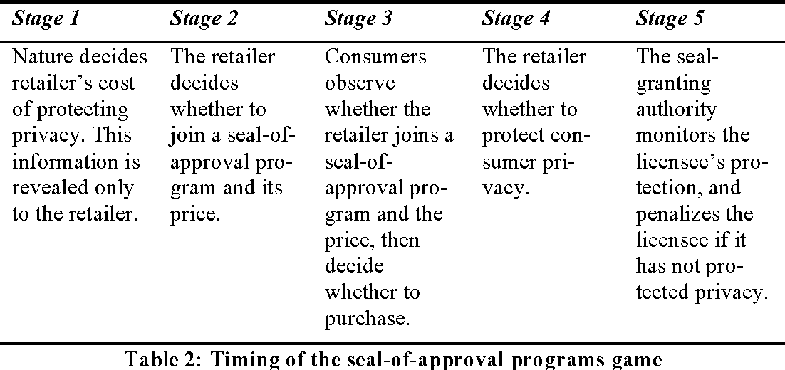 Table 2: Timing of the seal-of-approval programs game