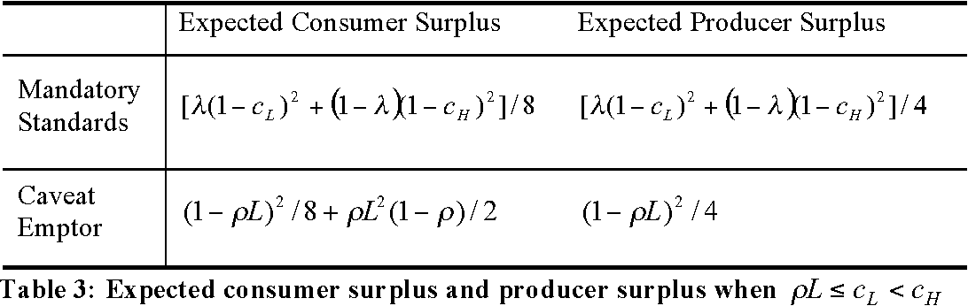 Table 3: Expected consumer surplus and producer surplus when HL ccL <!