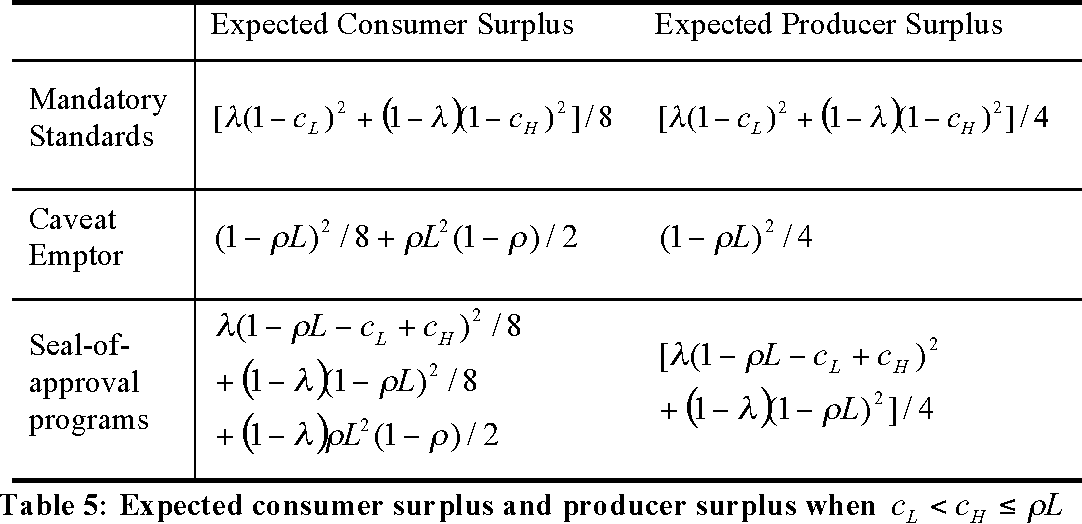 Table 5: Expected consumer surplus and producer surplus when Lcc HL