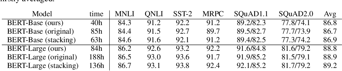 Figure 2 for Progressively Stacking 2.0: A Multi-stage Layerwise Training Method for BERT Training Speedup