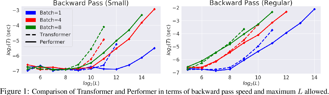 Figure 1 for Masked Language Modeling for Proteins via Linearly Scalable Long-Context Transformers