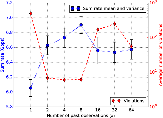 Figure 4 for Reinforcement Learning Based Vehicle-cell Association Algorithm for Highly Mobile Millimeter Wave Communication