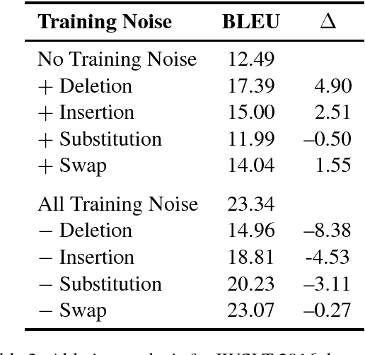Figure 3 for Training on Synthetic Noise Improves Robustness to Natural Noise in Machine Translation