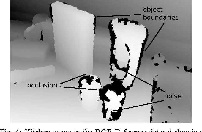 Figure 4 for Multimodal Deep Learning for Robust RGB-D Object Recognition