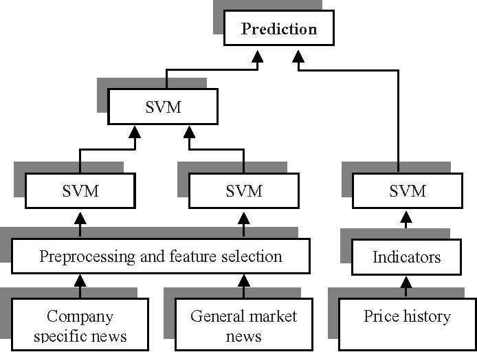 Figure 1 from Combining News and Technical Indicators in Daily Stock