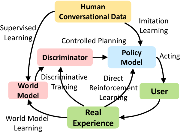 Figure 1 for Discriminative Deep Dyna-Q: Robust Planning for Dialogue Policy Learning