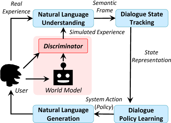 Figure 3 for Discriminative Deep Dyna-Q: Robust Planning for Dialogue Policy Learning