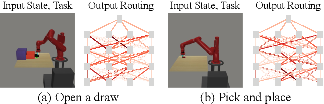 Figure 1 for Multi-Task Reinforcement Learning with Soft Modularization
