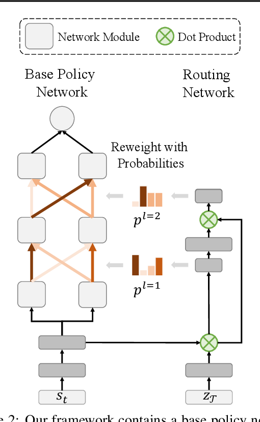 Figure 3 for Multi-Task Reinforcement Learning with Soft Modularization