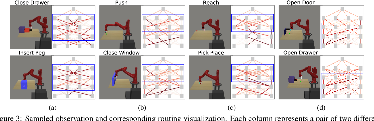 Figure 4 for Multi-Task Reinforcement Learning with Soft Modularization