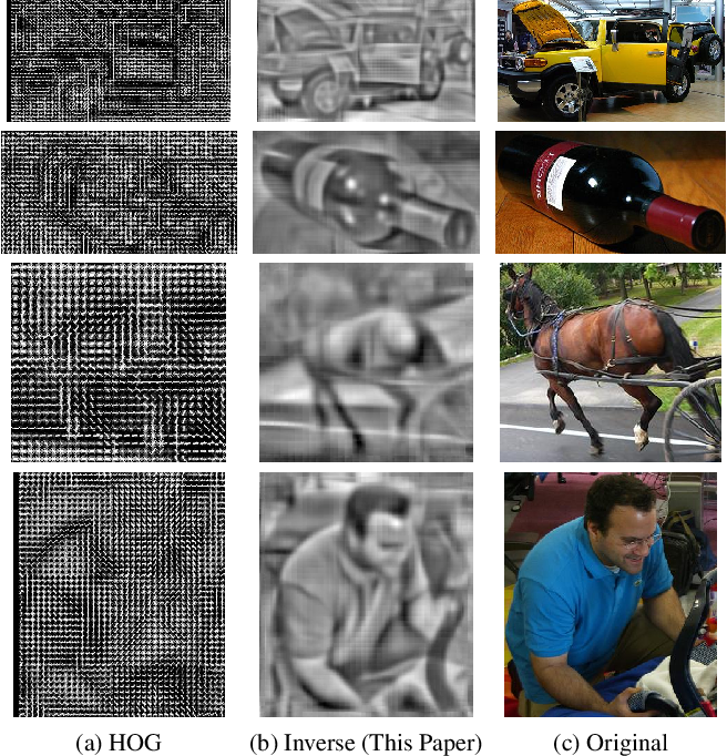 Figure 1 for Inverting and Visualizing Features for Object Detection
