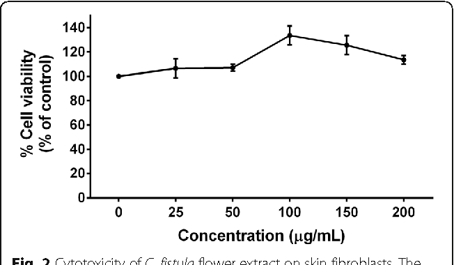 Anti aging and tyrosinase inhibition effects of cassia fistula figure 2 ccuart Choice Image