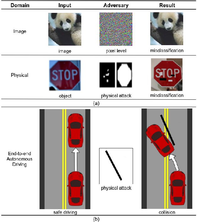 Figure 1 for Simple Physical Adversarial Examples against End-to-End Autonomous Driving Models