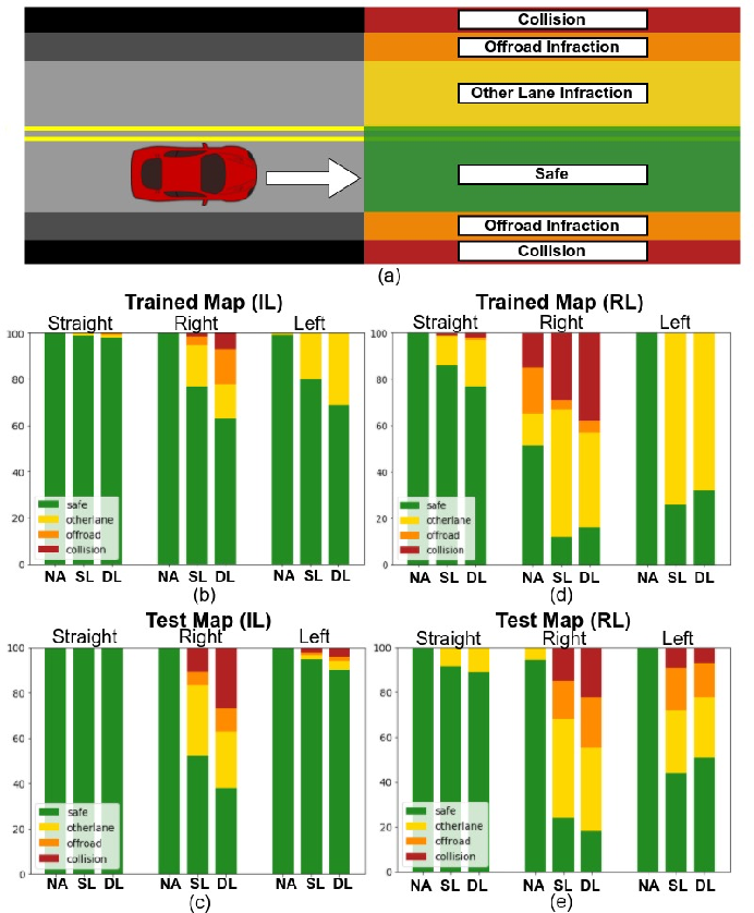Figure 3 for Simple Physical Adversarial Examples against End-to-End Autonomous Driving Models