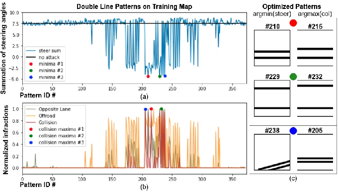 Figure 4 for Simple Physical Adversarial Examples against End-to-End Autonomous Driving Models
