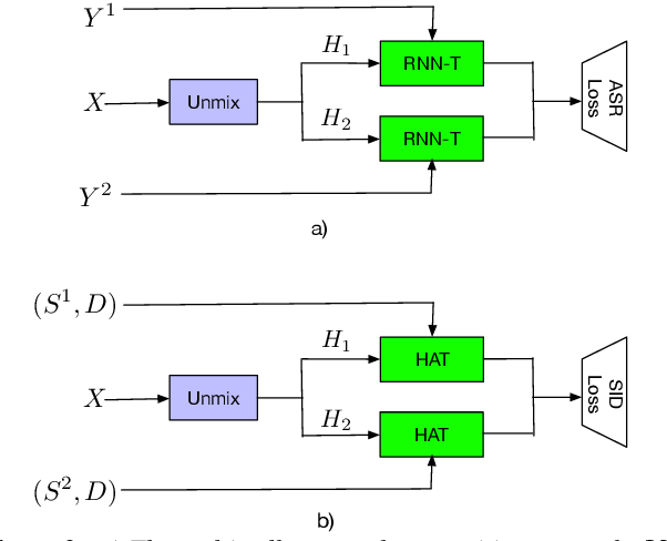 Figure 2 for Streaming Multi-talker Speech Recognition with Joint Speaker Identification