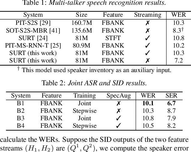 Figure 3 for Streaming Multi-talker Speech Recognition with Joint Speaker Identification