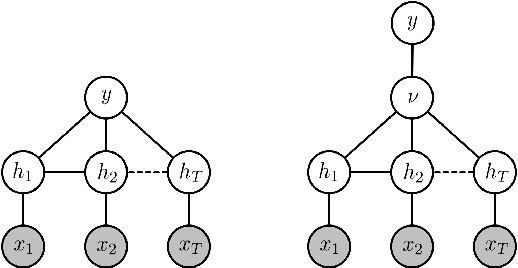 Figure 1 for Variable-state Latent Conditional Random Fields for Facial Expression Recognition and Action Unit Detection