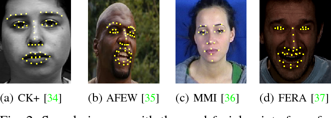 Figure 2 for Variable-state Latent Conditional Random Fields for Facial Expression Recognition and Action Unit Detection