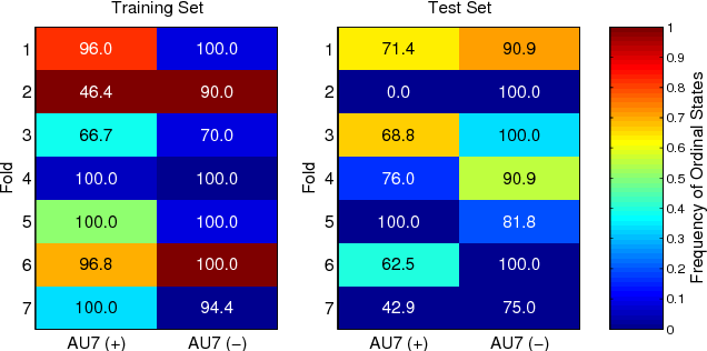 Figure 4 for Variable-state Latent Conditional Random Fields for Facial Expression Recognition and Action Unit Detection